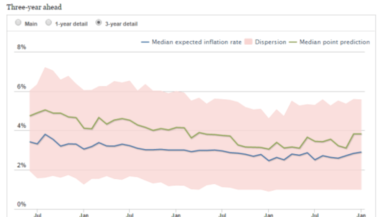 Inflation Expectations Rise, Spending Projections Decline