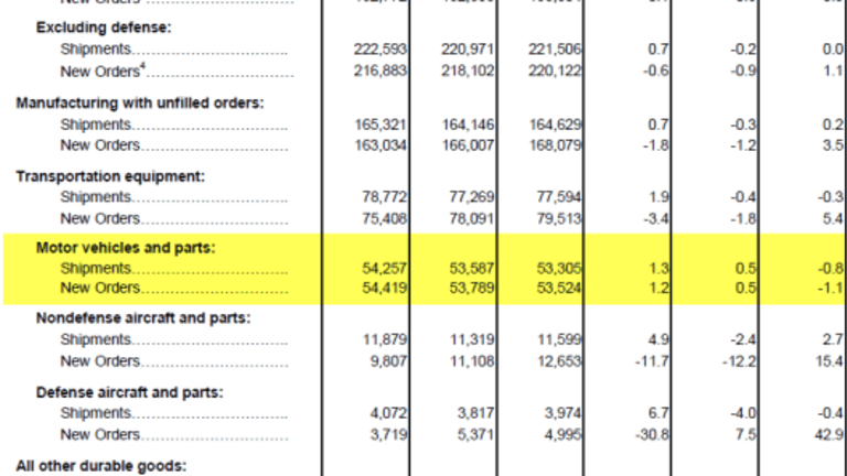 Durable Goods: Another Bad Report, Diving Into Questionable Details