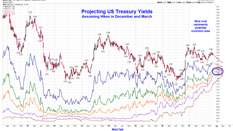 What Will the Yield Curve Look Like if the Fed Hikes in Dec and March?