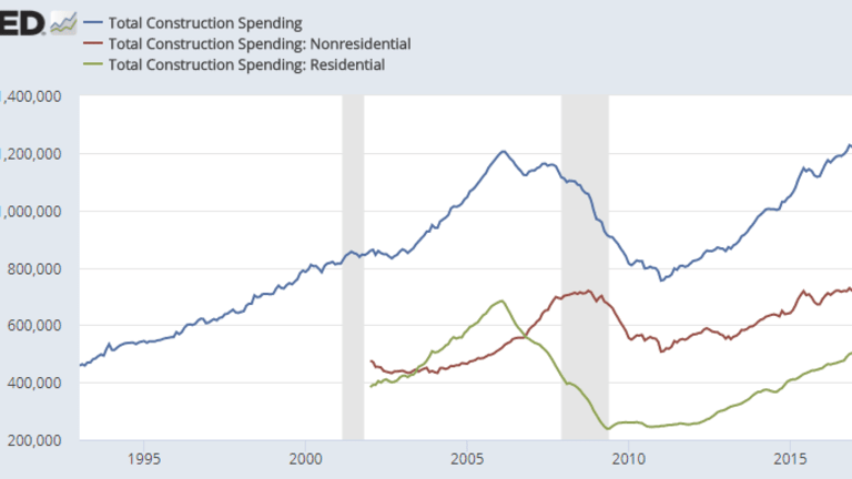 Construction Spending Declines 1.7% but Strong Upward Revisions in Jan and Feb