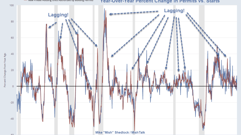 Housing Permits a Leading Indicator? Of What?