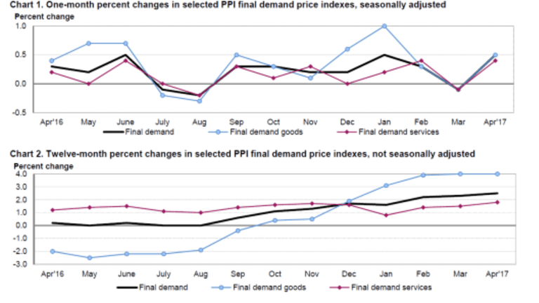 PPI Uneven Jump Hints at More Consumer Weakness, Trouble at Retailers