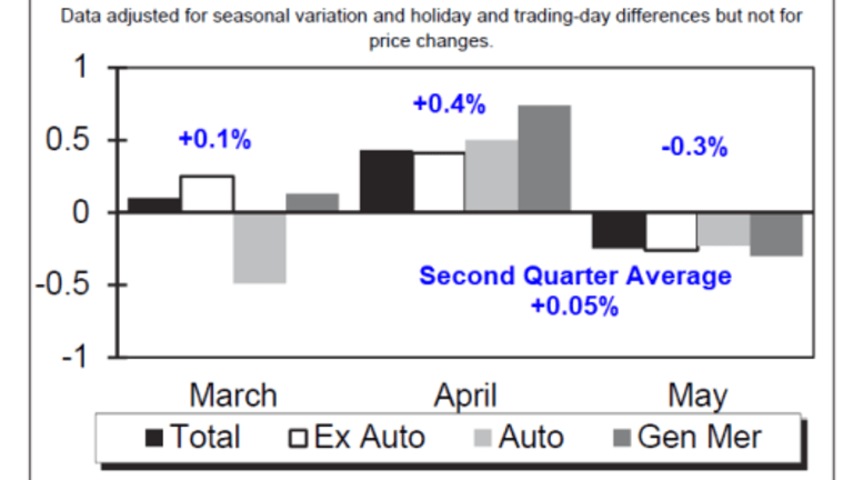 Retail Sales Dive (And It's Not Just Autos)