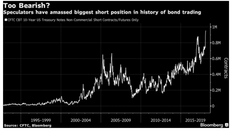 Speculators Record Short 10-Year Futures: Short Squeeze Coming Up?
