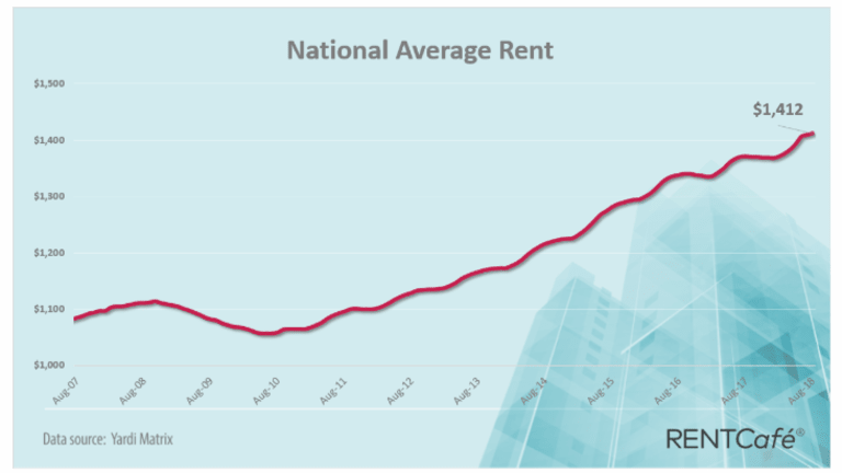August Rents Rose in 89% of Top 252 Cities: Fastest Pace in 18 Months