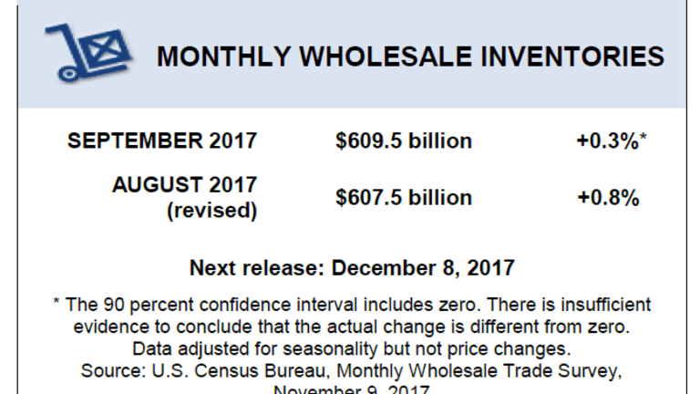 Wholesale Inventories Rose 0.3 Percent in September: Unwarranted Inventory Build?