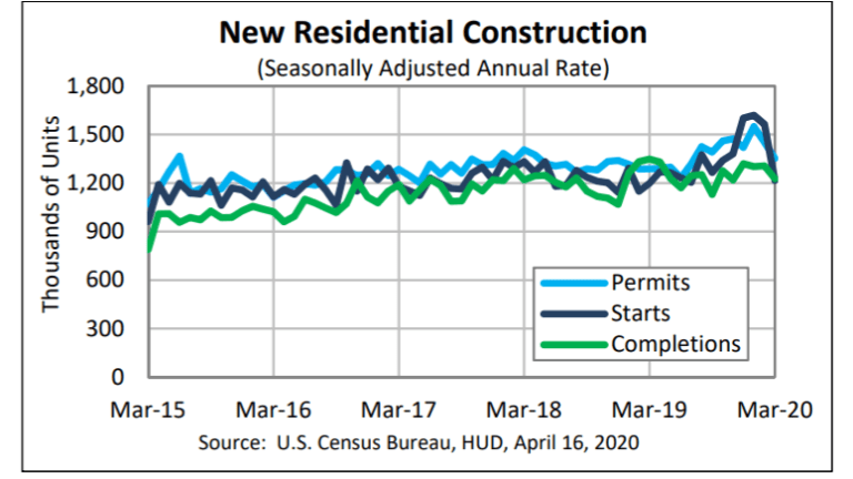 Housing Starts Plunge 22% and It Will Get Worse
