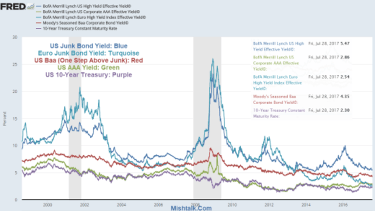 Tracking the Amazing Junk Bond Bubbles in the US and Europe