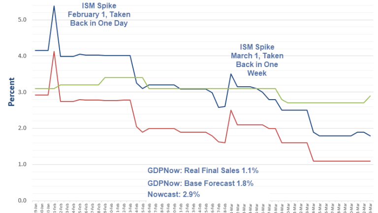 """GDPNow """"Real Final Sales"""" Forecast Remains 1.1%"""