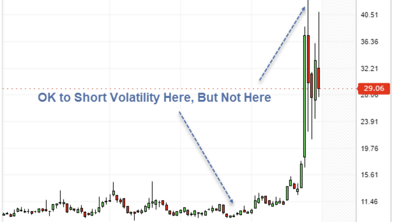 Just in the Nick of Time: Fidelity Bans Short Volatility Funds