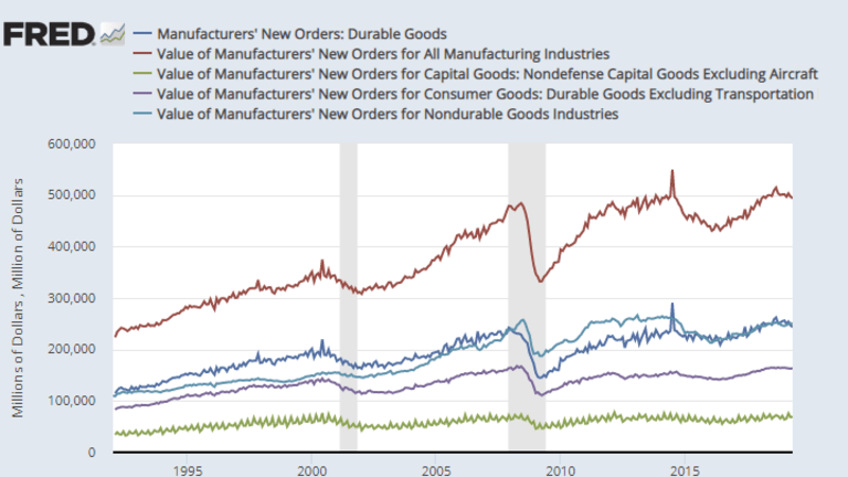 The Manufacturing Sector is Rolling Over But Inventories Keep Piling Up