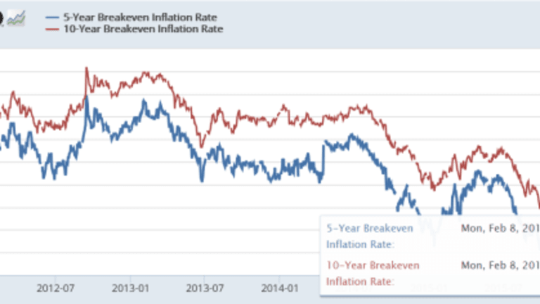 Inflation Expectations Plunge: What, Me Worry?