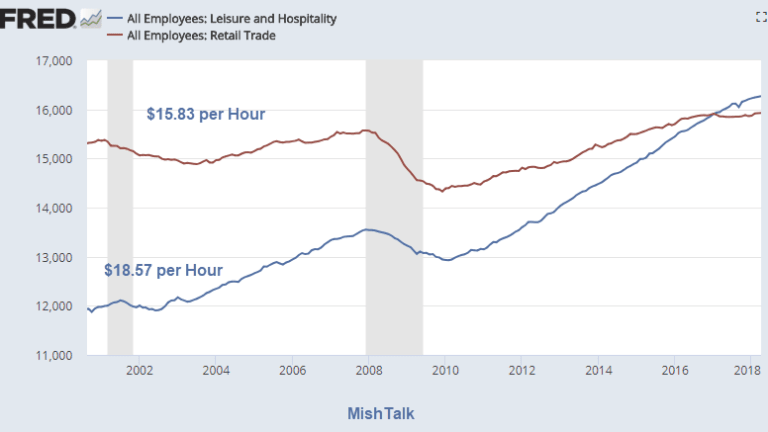 Mapping All the Jobs Created in the Recovery by Hourly Wage
