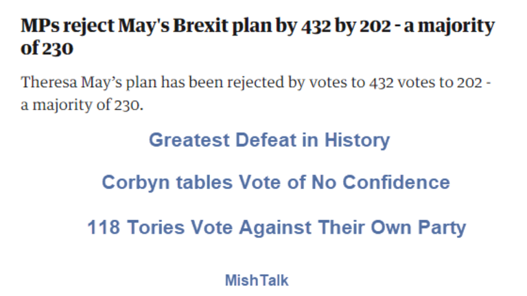 Brexit Vote: 432 No, 202 Yes - Motion of No Confidence Tomorrow
