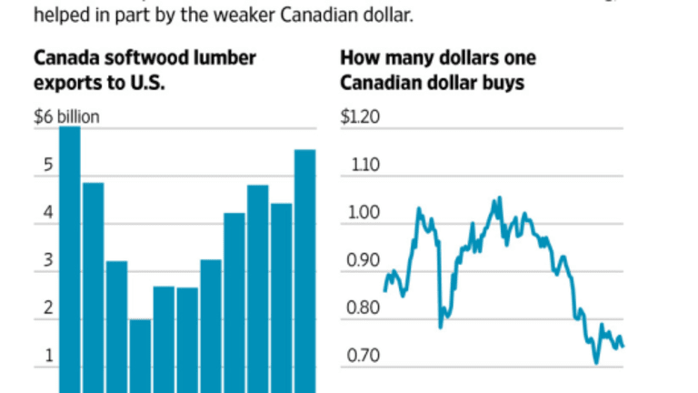 Lumber Trade Idiocy: Trump Hits Canada with Proposed 20% Tariff on Lumber