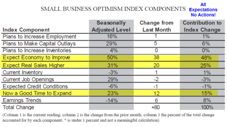 Trump Euphoria Sets In; Small Businesses Optimism Surges Most Since 1980: What's It Mean?