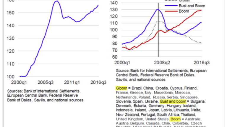 Diving Into the IMF's Global Housing Update: Bubbles and Busts