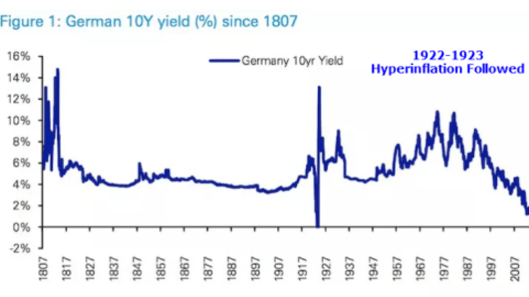 Question of the Day: When Was the Last Time the Yield on German 10-Year Bonds Went Negative?