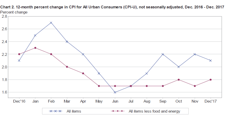 CPI Up 0.1 Percent: How Much is the CPI Understated?
