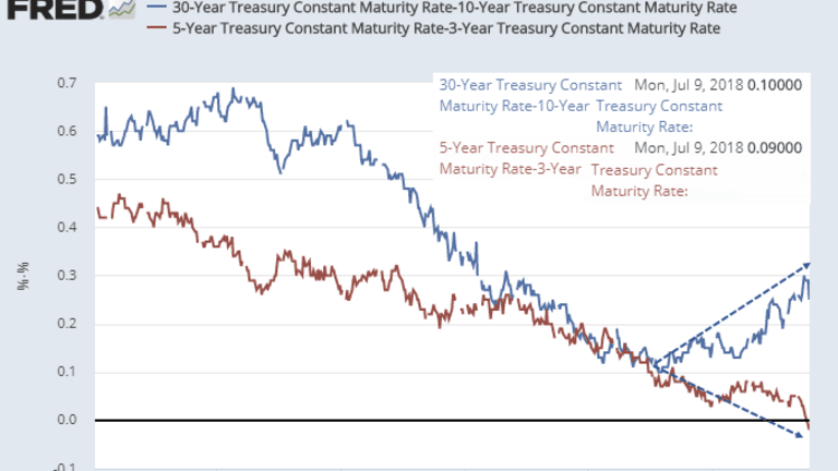 Faith in Central Banks Again in Question: Ominous Implications for Bonds