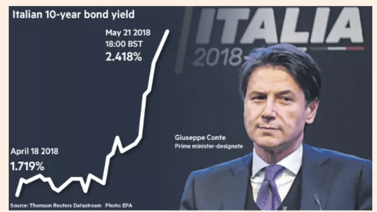 """Italy's New Prime Minister Puppet: Time to """"Ringfence"""" Italy? MMT to the Rescue?"""