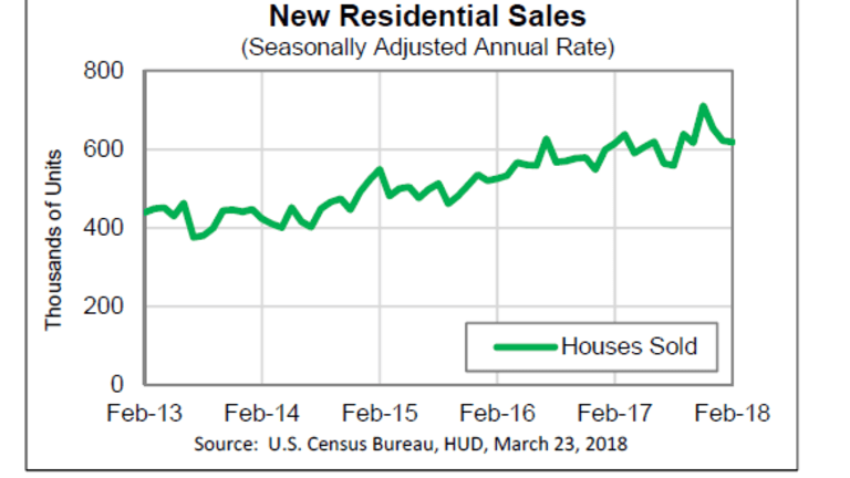 New Home Sales Decline 0.6%, Near Expectations, Prices Jump