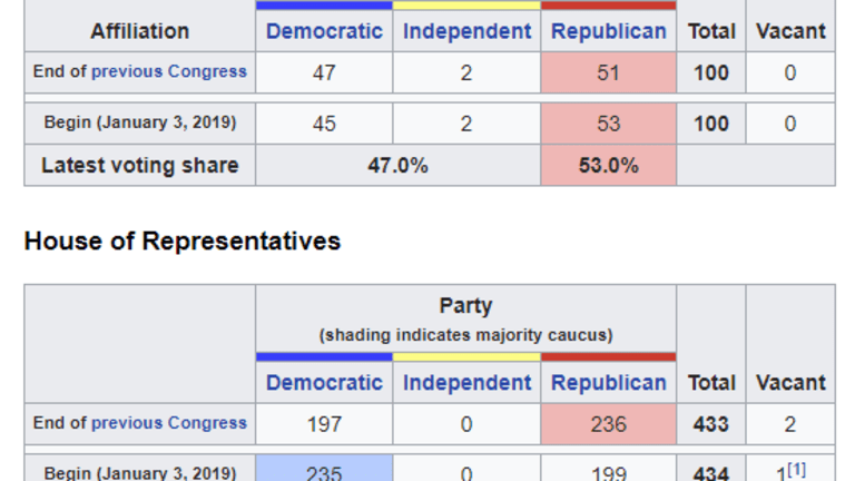 116th Congress Starts January 3, Big Changes Coming, a Look at the Impacts