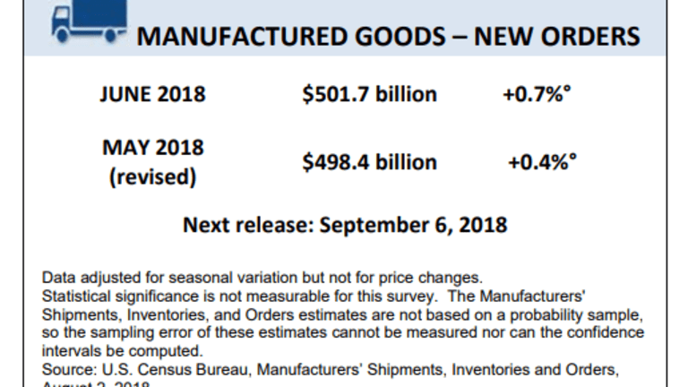 Factory Orders Rise 0.7% but Less Than Consensus, Transportation Leads