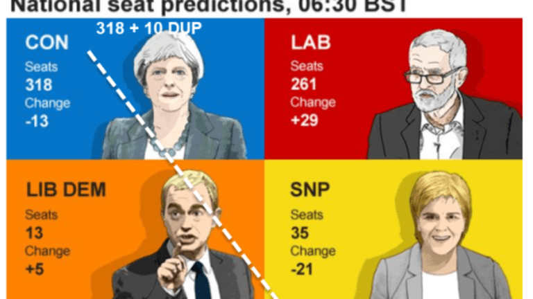 Hung Parliament: DUP to the Rescue? Tail Wags Dog?