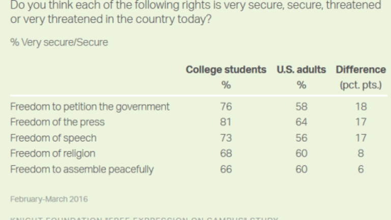 Survey Shows College Students Naive on Loss of Free Speech and First Amendment Rights
