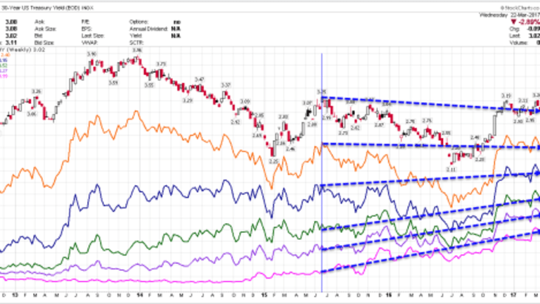 Are US Treasury Yields Headed Up or Down? My Answer: Yes, Yes, Yes