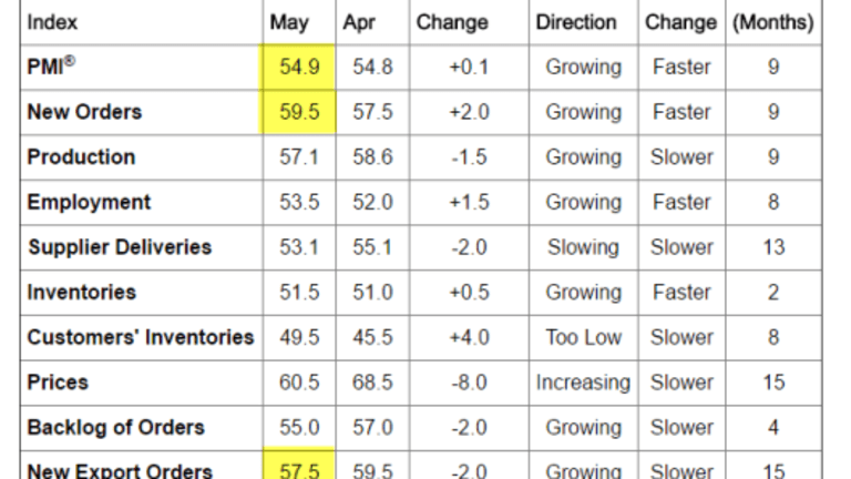 ISM-Markit Manufacturing Divergence Widens Again