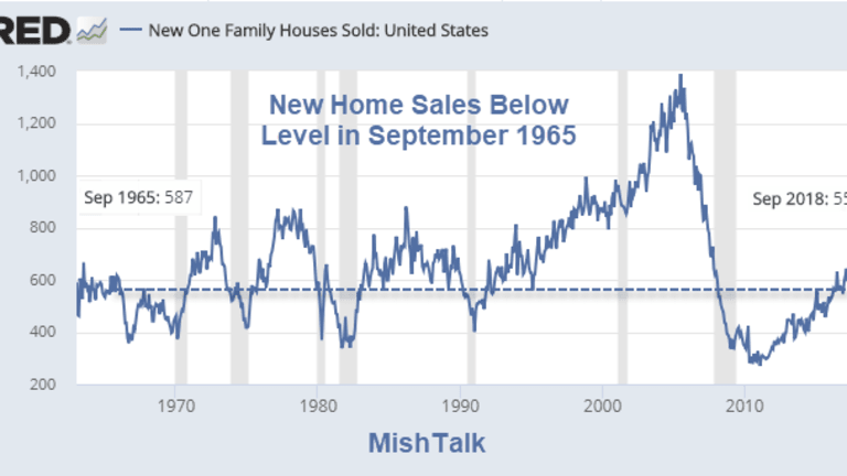 Thud! Sept New Home Sales Plunge 5.5% from Dramatically Revised Lower August