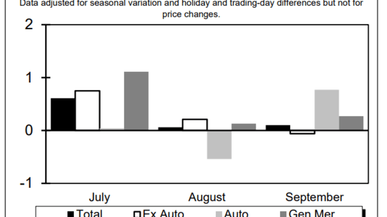 September Retail Sales Fizzle: 0.1% Gain vs. 0.6% Expected