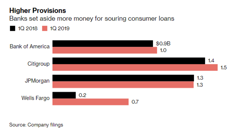 Banks Raise Loan Loss Provisions: BofA Sees No Recession But is Prepared for One