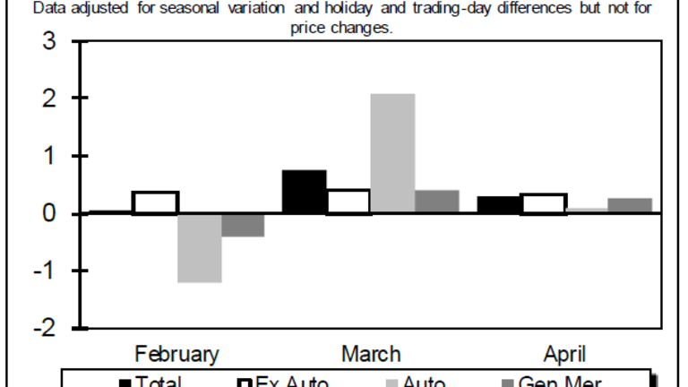 April Retail Sales Rise 0.3% In Line With Consensus