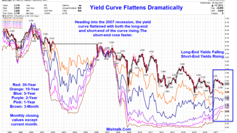 Yield Curve Flattens Dramatically, Looking Quite Recessionary