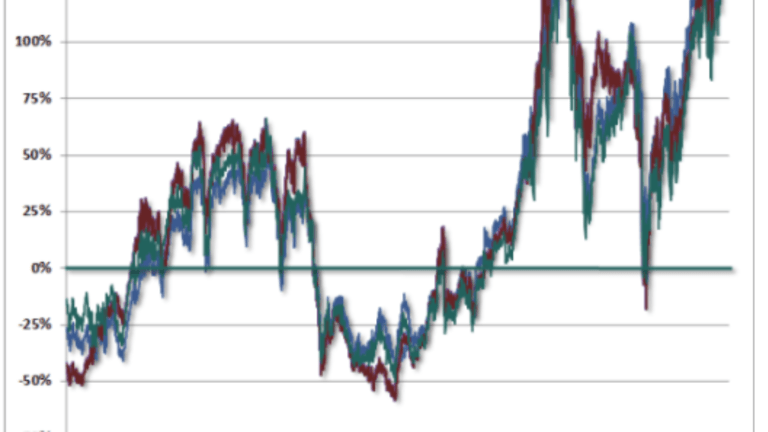 Three Massive Bubbles in 17 Years: When Will This One Bust? A 60% Decline Coming?