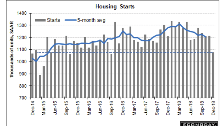 Housing Starts: Yet Another Unexpected Thud, Down 11.2 Percent