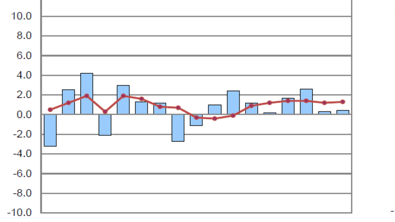 Productivity Up 0.4%, Well Under Expectations of 0.7%, Labor Costs Up 2.9%
