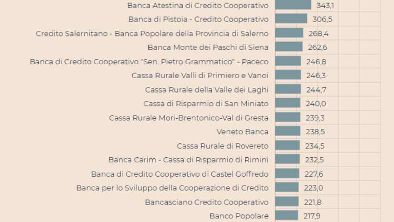 114 Italian Banks (Roughly 23%) Have NPLs Exceeding Tangible Capital