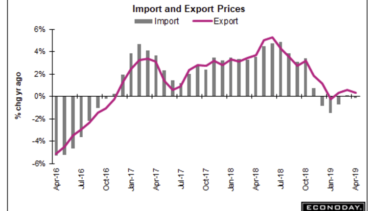 Forecasters Miss Inflation Targets By a Mile: Steep Decline in Ag Export Prices