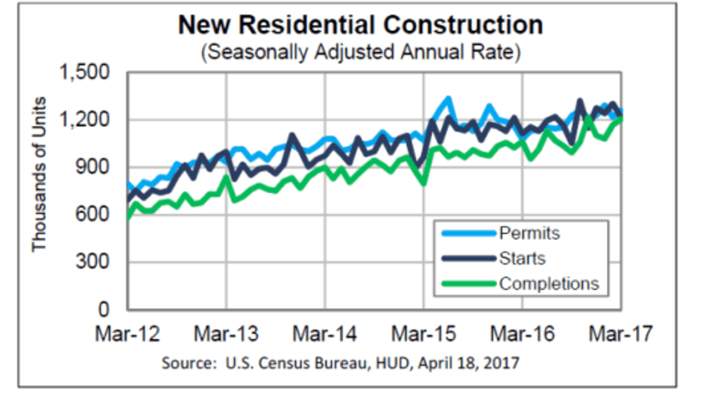 Thud: Housing Starts Plunge 6.8% as Sentiment Soars