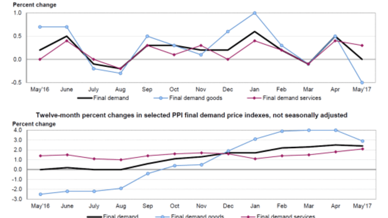 Inflationistas Disappointed: Producer Price Index Flat, Services +0.3%, goods -0.5%