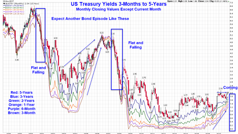 Yield Curve to Completely Flatten in 2018: But How?