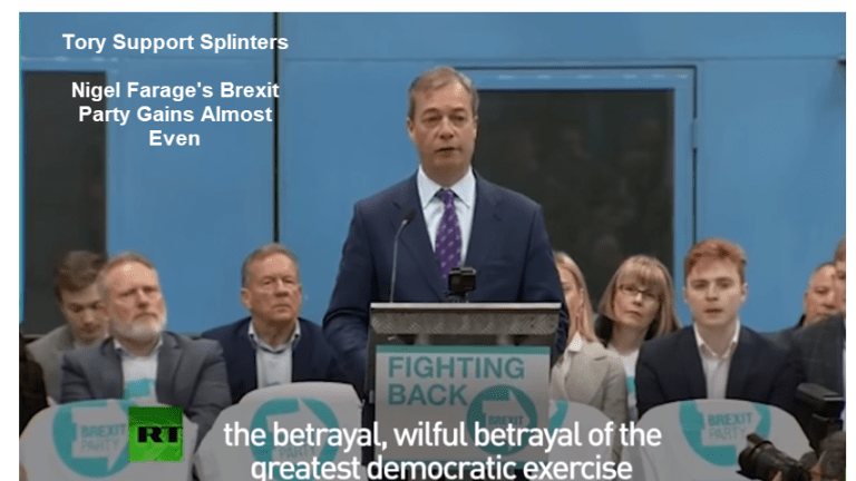 Tory Support Splinters, Nigel Farage's Brexit Party Nearly Even in Polls
