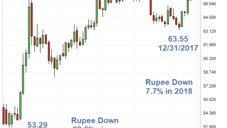 Rupee Sinks to All-Time Low vs. US Dollar