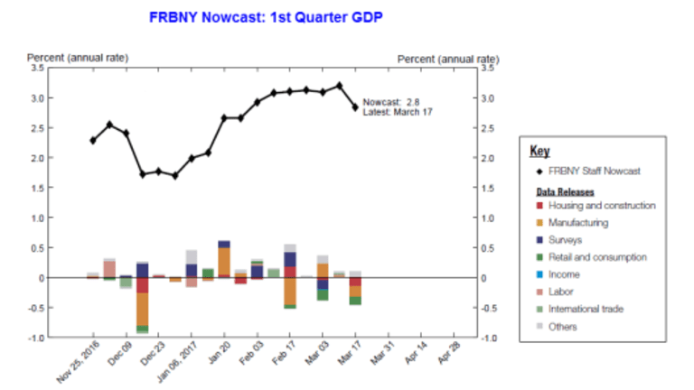 Gap Between Nowcast and GDPNow Narrows to 1.9 Percentage Points: Or Does It? What Happened?