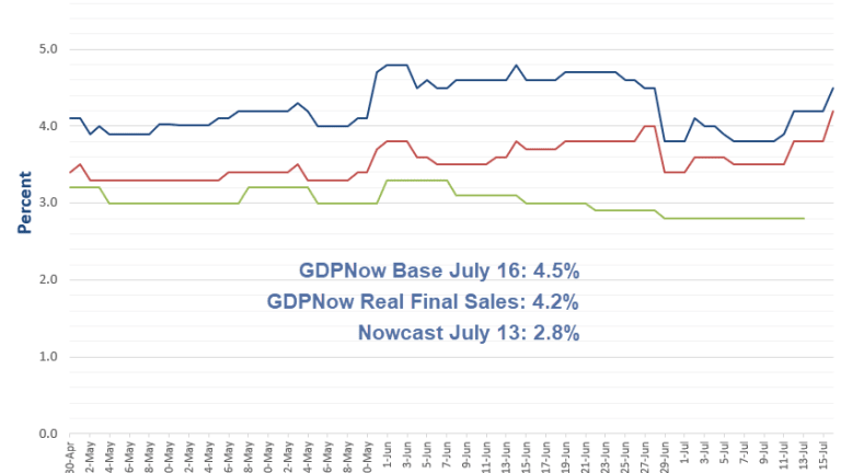 GDPNow Forecast Surges to 4.5% on Retail Sales, Monthly Treasury Statement