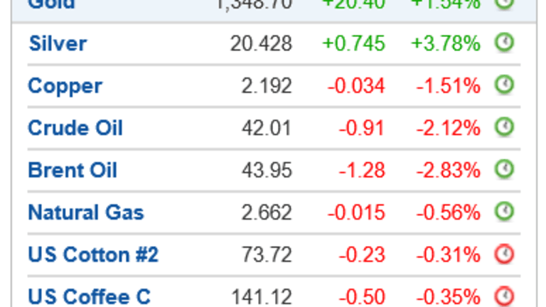 Spot the Odd One: Gold Up, Silver Up, Oil Down, Dollar Down, Treasuries Up, Economy Strengthening